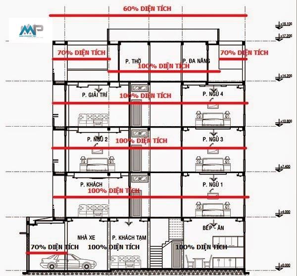 Tìm hiểu về cách tính diện tích xây dựng nhà nhanh chóng