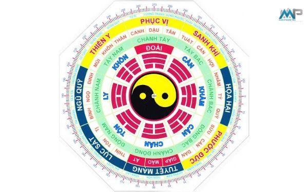 cach-khac-phuc-huong-nha-xau-theo-vi-tri-ban-nen-biet-3
